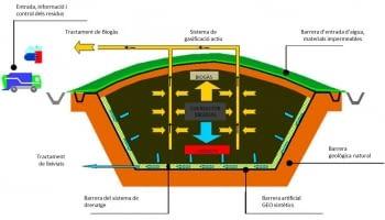 Com estan construïts els dipòsits RSU