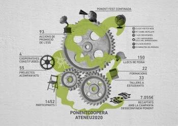 Ponent Coopera ha acompanyat 55 nous projectes d'economia social durant l'últim any malgrat la Covid-19