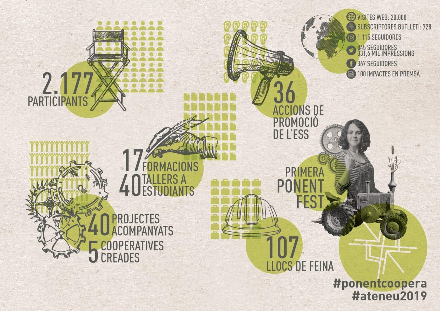 Més de 2000 persones participen a les activitats organitzades per Ponent Coopera durant el 2019