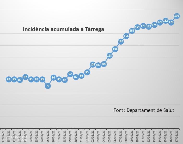 Tàrrega continua registrant un augment de la incidència acumulada de Covid-19 i prorroga fins al 24 de febrer les actuals restriccions sanitàries