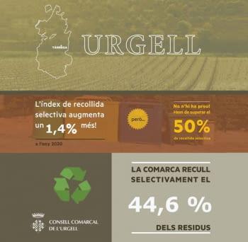 La recollida selectiva a l'Urgell arriba al 44,6% durant el 2020