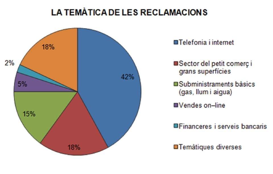 L'OFICINA DE CONSUM DEL CONSELL COMARCAL DE L'URGELL AUGMENTA UN 18% EL NOMBRE DE CONSULTES ATESES