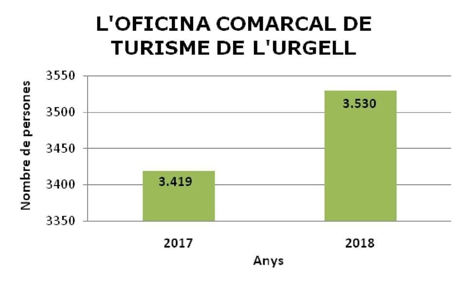 INCREMENT DE TURISTES A L'URGELL