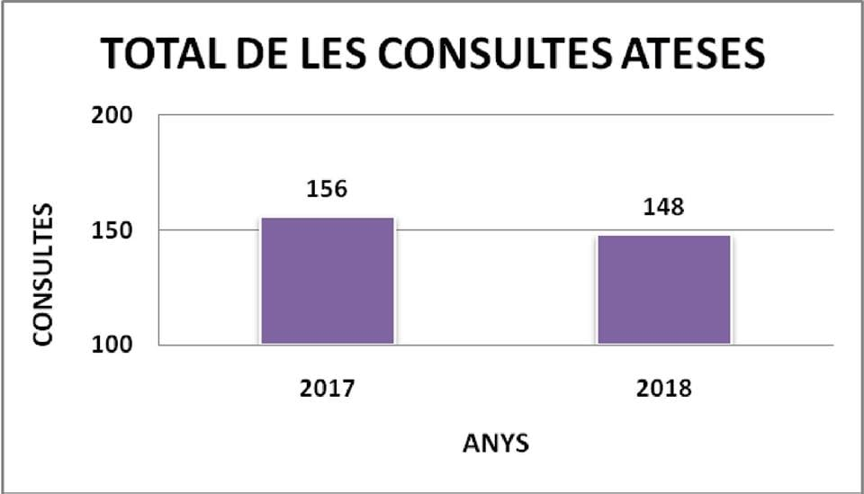 L'ANY 2018, EL SIAD DE L'URGELL HA ATÈS 148 CONSULTES PER ASSESSORAR A LES DONES, AJUNTAMENTS I ENTITATS DE DONES DE LA COMARCA.