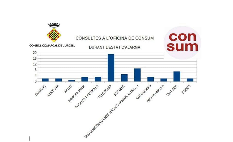 Oficina de Consum de l'Urgell