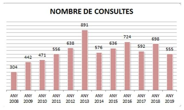 GRÀFIQUES SOBRE LES CONSULTES REBUDES DURANT L'ANY 2019 A L'OFICINA COMARCAL D'INFORMACIÓ AL CONSUMIDOR DE L'URGELL (OCIC)