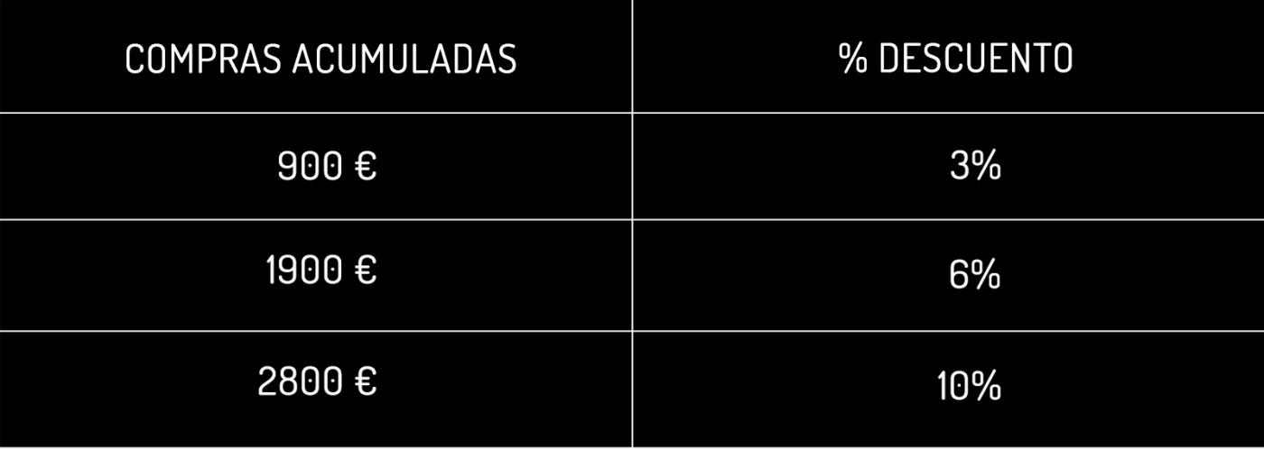 tabla dtos