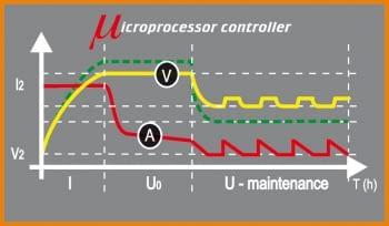 Cargador de baterías electrónico coche/moto Beta - 3