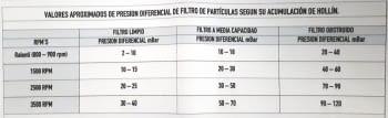 TESTER PRESION FILTROS DE PARTICULAS - 4