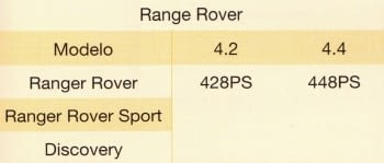 KIT CALADO DISTRIBUCIONES JAGUAR/LAND ROVER 3.2/3.5/4.0/4.2/4.4 V8 GASOLINA - 1