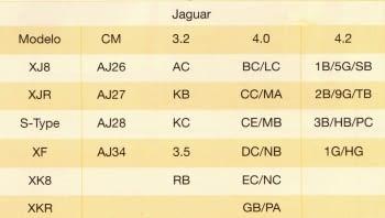 KIT CALADO DISTRIBUCIONES JAGUAR/LAND ROVER 3.2/3.5/4.0/4.2/4.4 V8 GASOLINA - 2