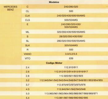 KIT CALADO DISTRIBUCIONES MERCEDES M-112/113 - 1