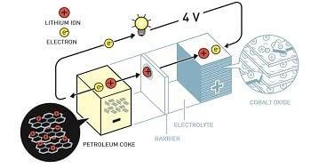 Baterías de Li-ion - Premio Nobel Química 2019