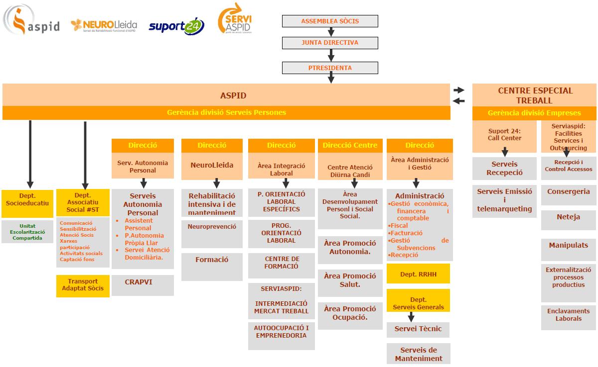 Organigrama Associació Aspid Lleida