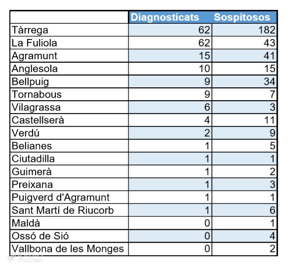 L'Urgell acumula 186 casos positius de coronavirus, amb un primer cas a Ciutadilla