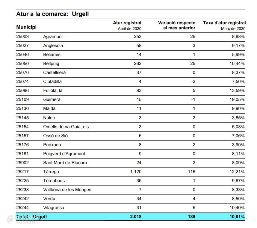 L'atur a la comarca de l'Urgell puja en 189 persones aquest mes d'abril, que suposa que hi ha 2.018 persones a l'atur