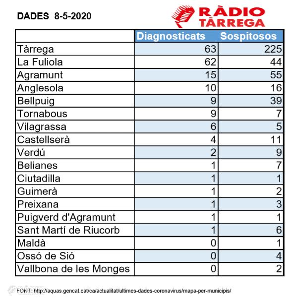 Un altre positiu de coronavirus a Tàrrega fa que la suma de casos a l'Urgell sigui de 187