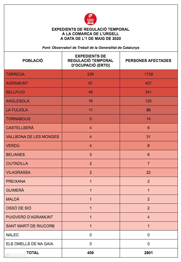 La Generalitat de Catalunya fa públiques noves dades per veure com afecten els ERTOs municipi per municipi