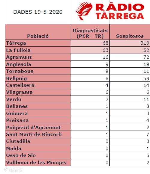 L'Urgell acumula 191 casos positius de la COVID-19 i 594 sospitosos