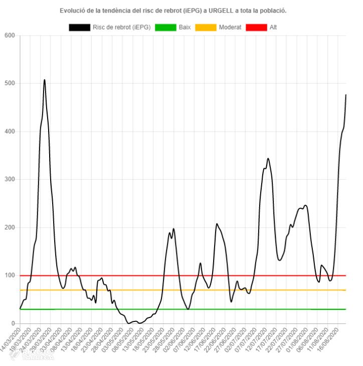 El risc de rebrot a la comarca de l'Urgell augmenta fins al 477,67% aquesta darrera setmana