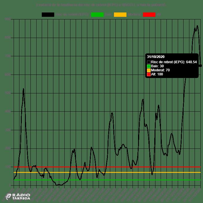 El mes d'octubre tanca a l'Urgell amb 648'54 punts de risc de rebrot i una velocitat de contagi de 0'94