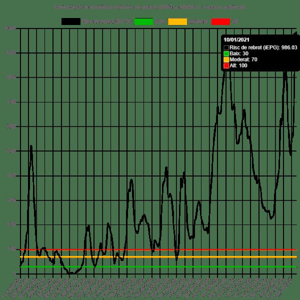 L'Urgell arriba a un nou rècord de risc de rebrot amb 986 punts, el més alt des que va començar la pandèmia