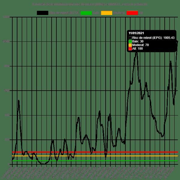 El risc de rebrot a l'Urgell segueix pujant i ja passa dels 1.000 punts