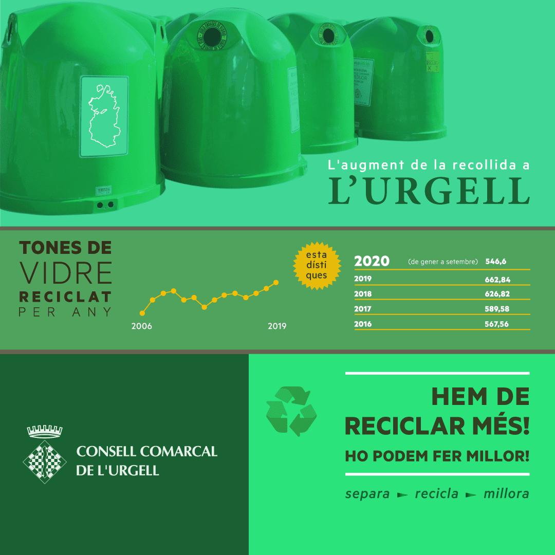Evolució de la recollida selectiva del vidre a l'Urgell