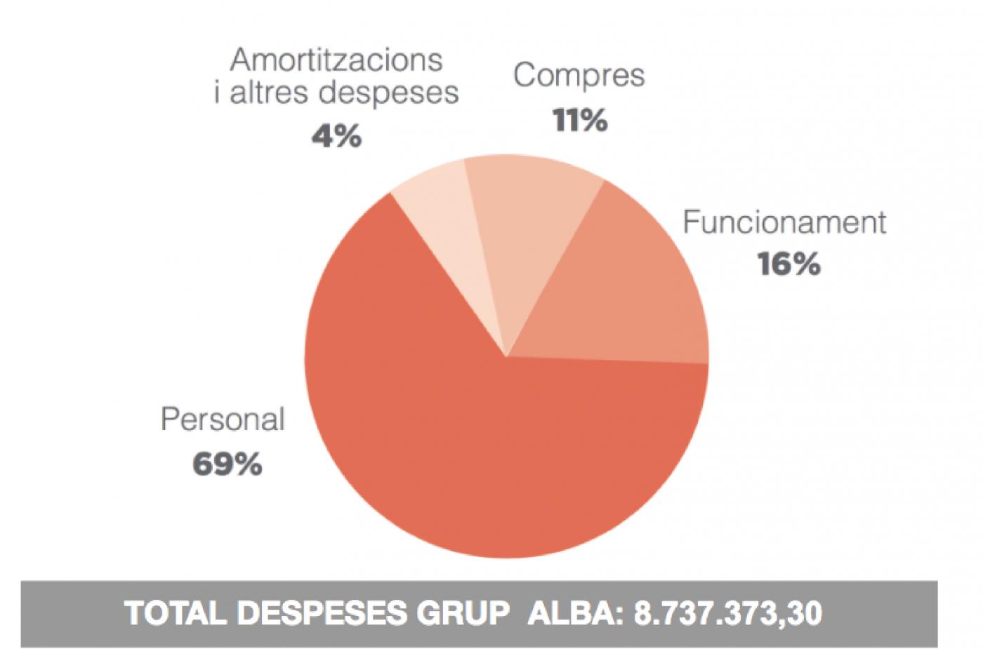 despeses grup alba