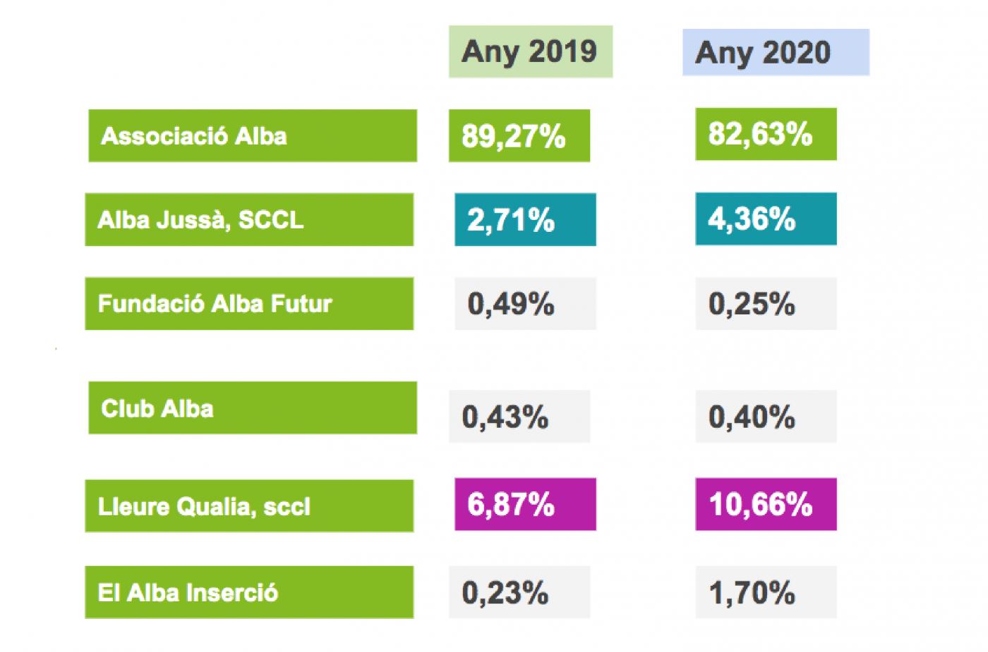 comparativa 2019 2020