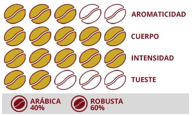 Características cafe lavazza
