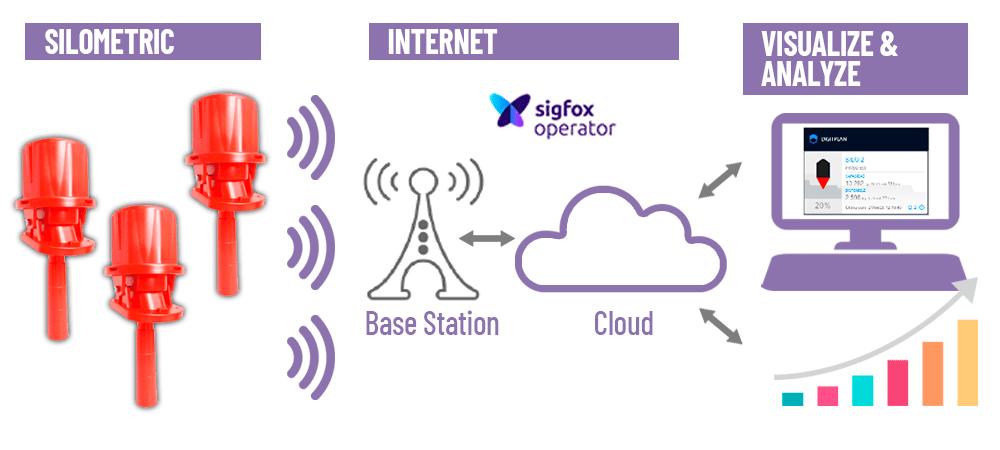 Esquema conectividad Silometric Operador Sigfox