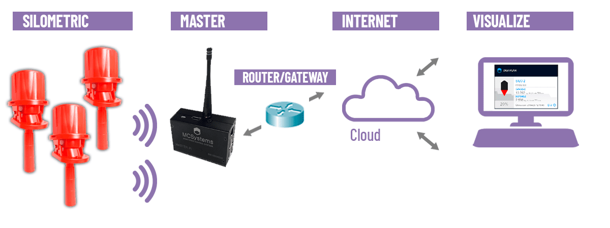 Esquema conectividad Silometric Internet Master